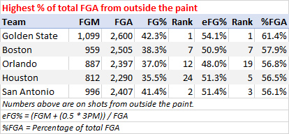 Highest percentage of shots from outside the paint, 2018-19