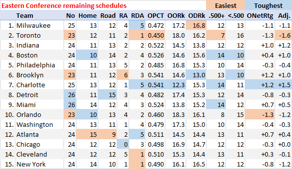 Eastern Conference remaining schedule breakdown