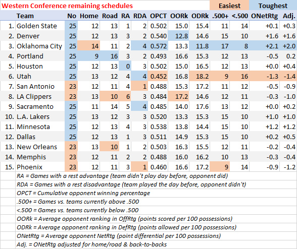 Remaining Schedule Breakdown: Thunder Face A Tough Road
