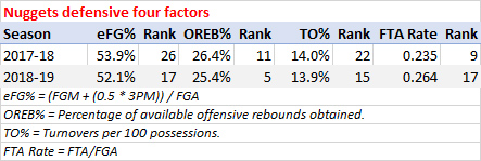 Nuggets defense, last two seasons