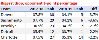 Biggest improvement, opponent 3-point percentage