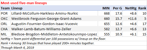 Most minutes, five-man lineups