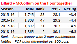 Damian Lillard and C.J. McCollum on the floor together