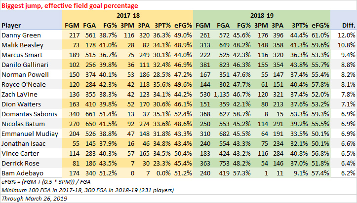 Biggest increase, effective field goal percentage