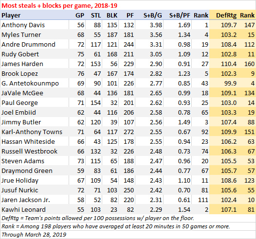 Most steals and blocks per game