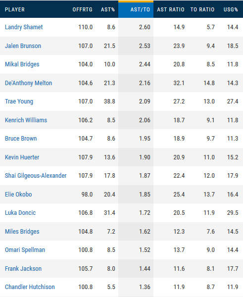 Highest assist-turnover ratio, rookies
