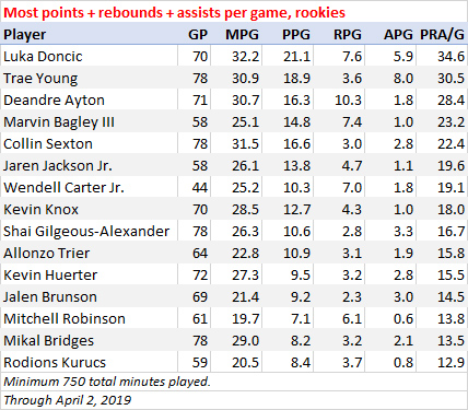Most points, rebounds and assists per game, rookies