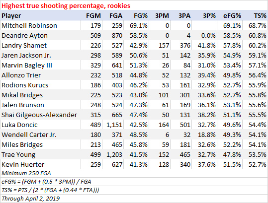 Highest true shooting percentage, rookies