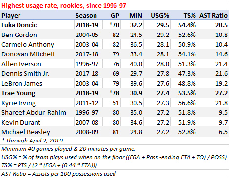 Highest usage rate for rookies, since 1996-97