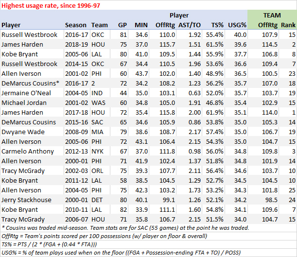 Highest usage rate, last 23 seasons