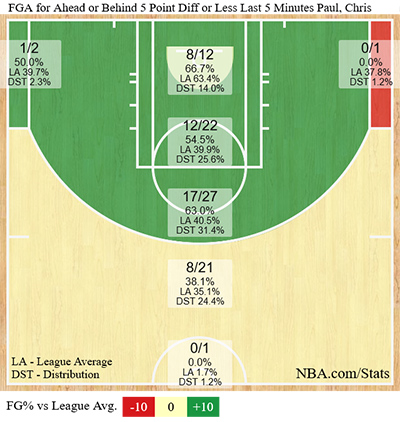Chris Paul clutch shot chart
