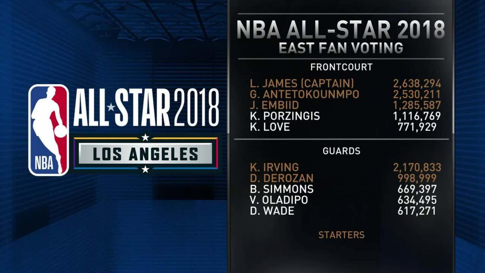 NBA All-Star 2018 reserves and rosters