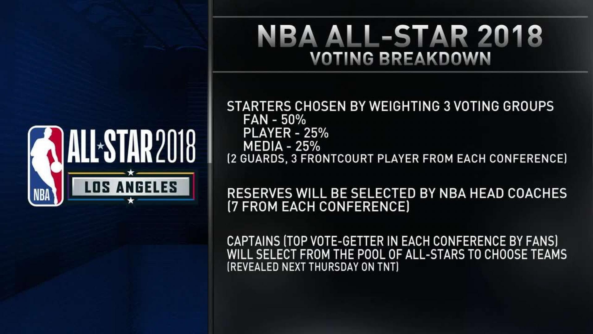 All Star Game Voting Rules | GamesWorld