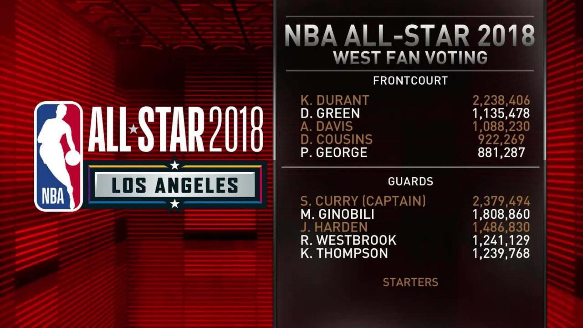 NBA All-Star Game Reserves Announced