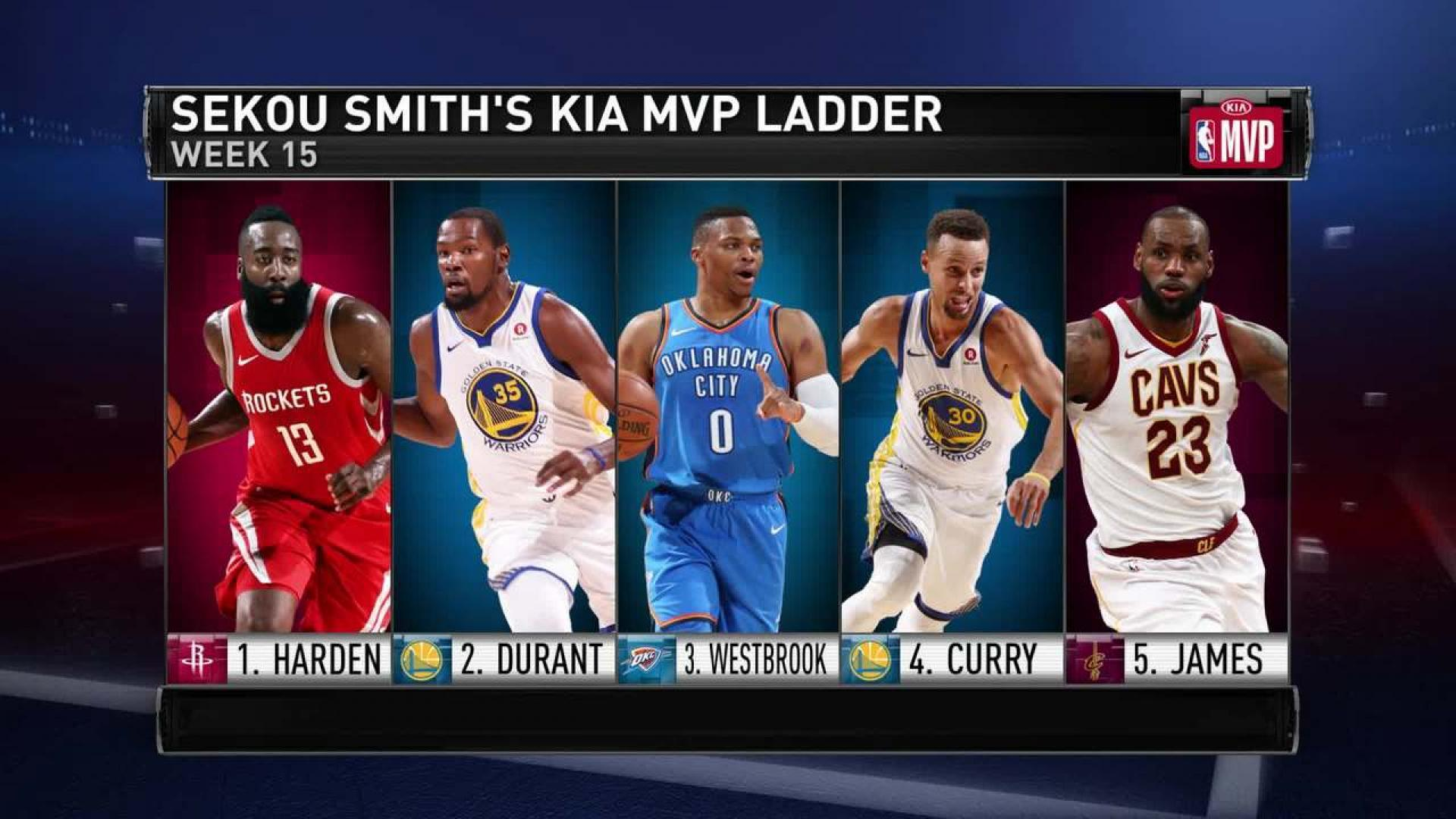 Kia Mvp Ladder James Harden Makes More Headway In Claim For First