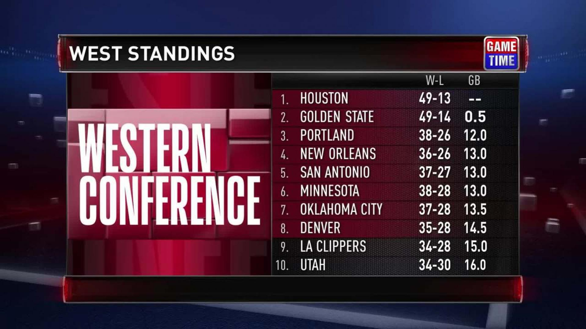 western conference standing
