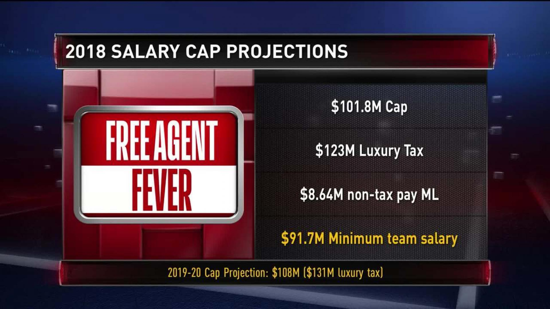 Free Agent Fever: Breaking Down The Salary Cap | NBA com