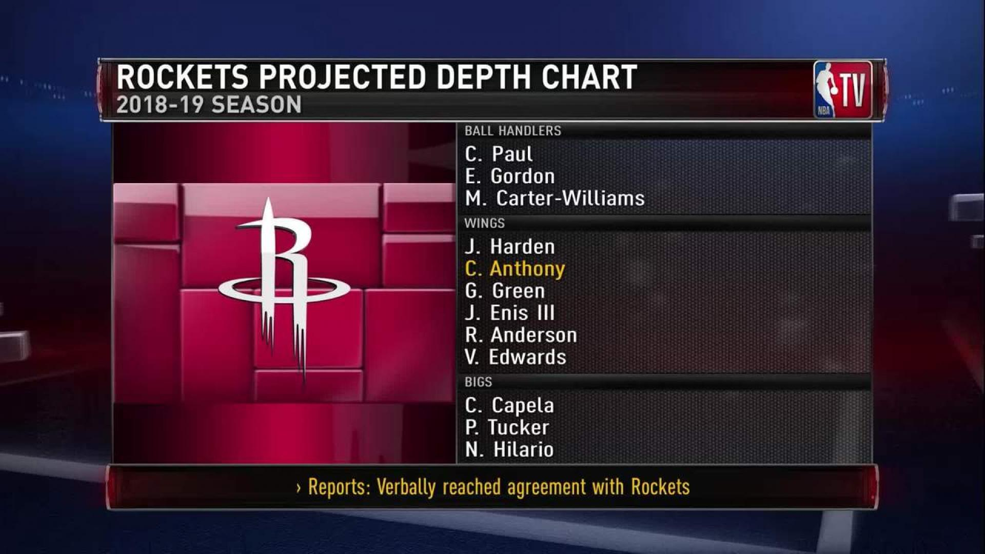 Rockets Projected Depth Chart
