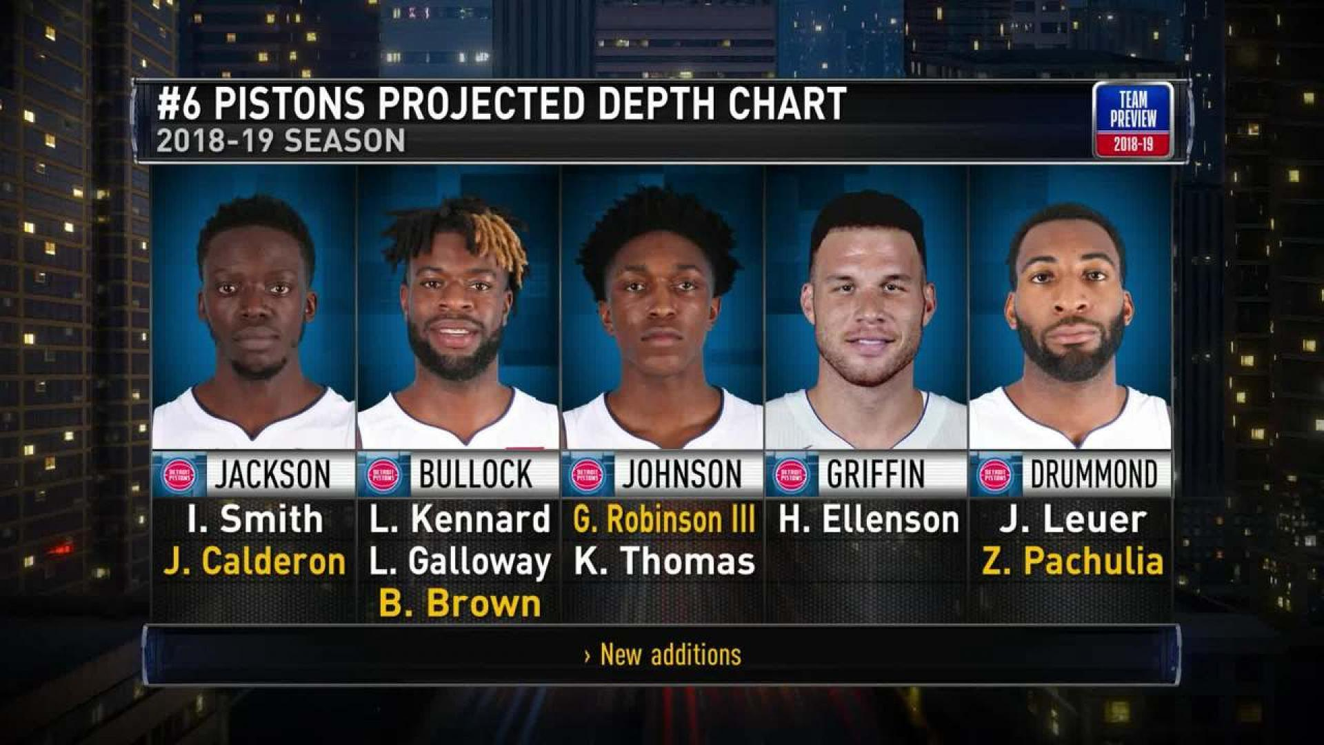 Pistons Projected Depth Chart