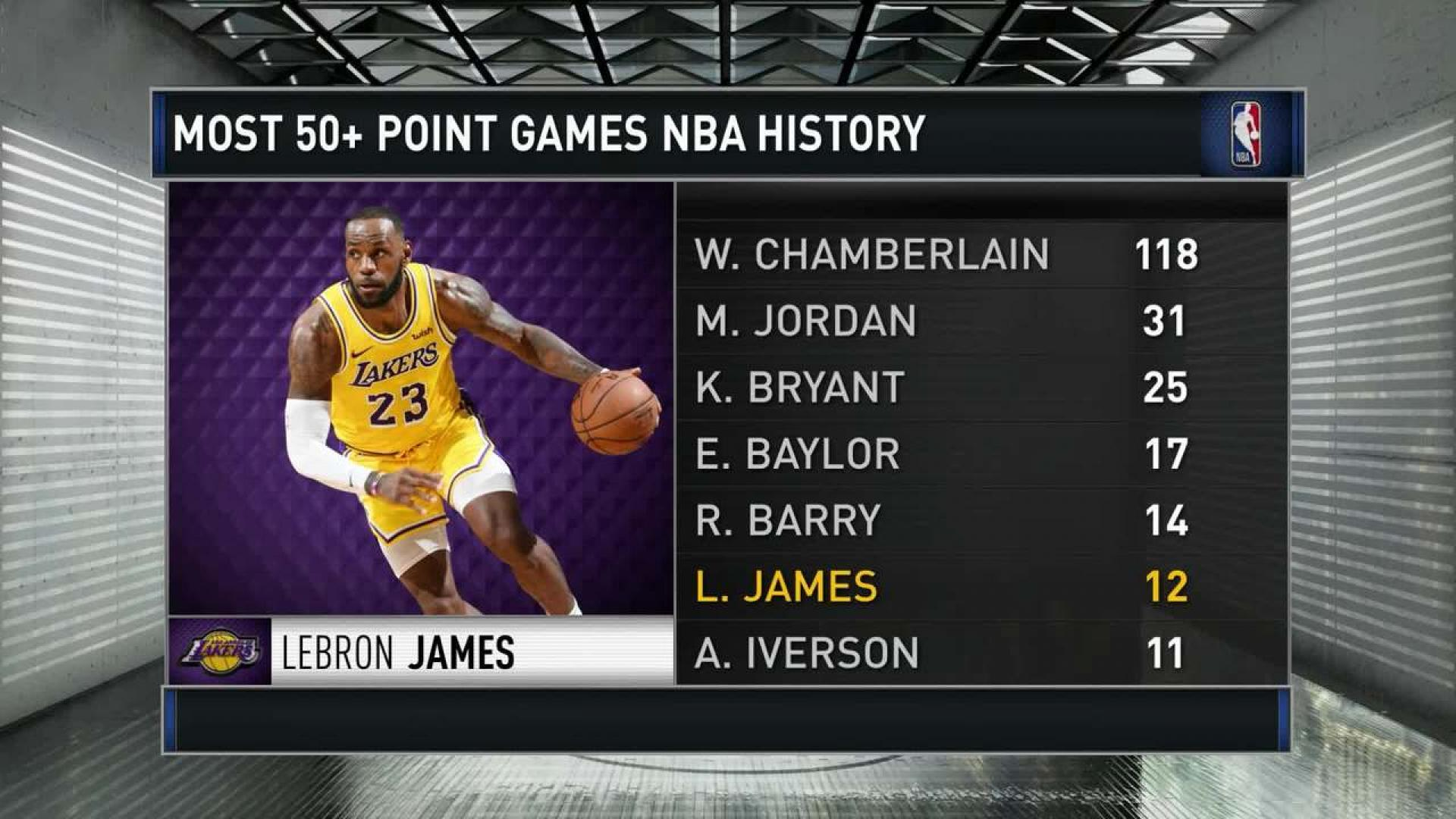 How Did Lebron James Live Up To Expectations