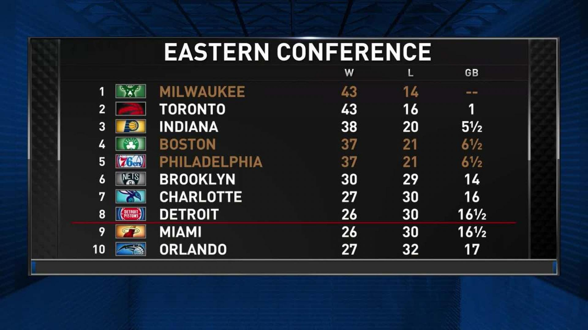 Predictions For The East | NBA com