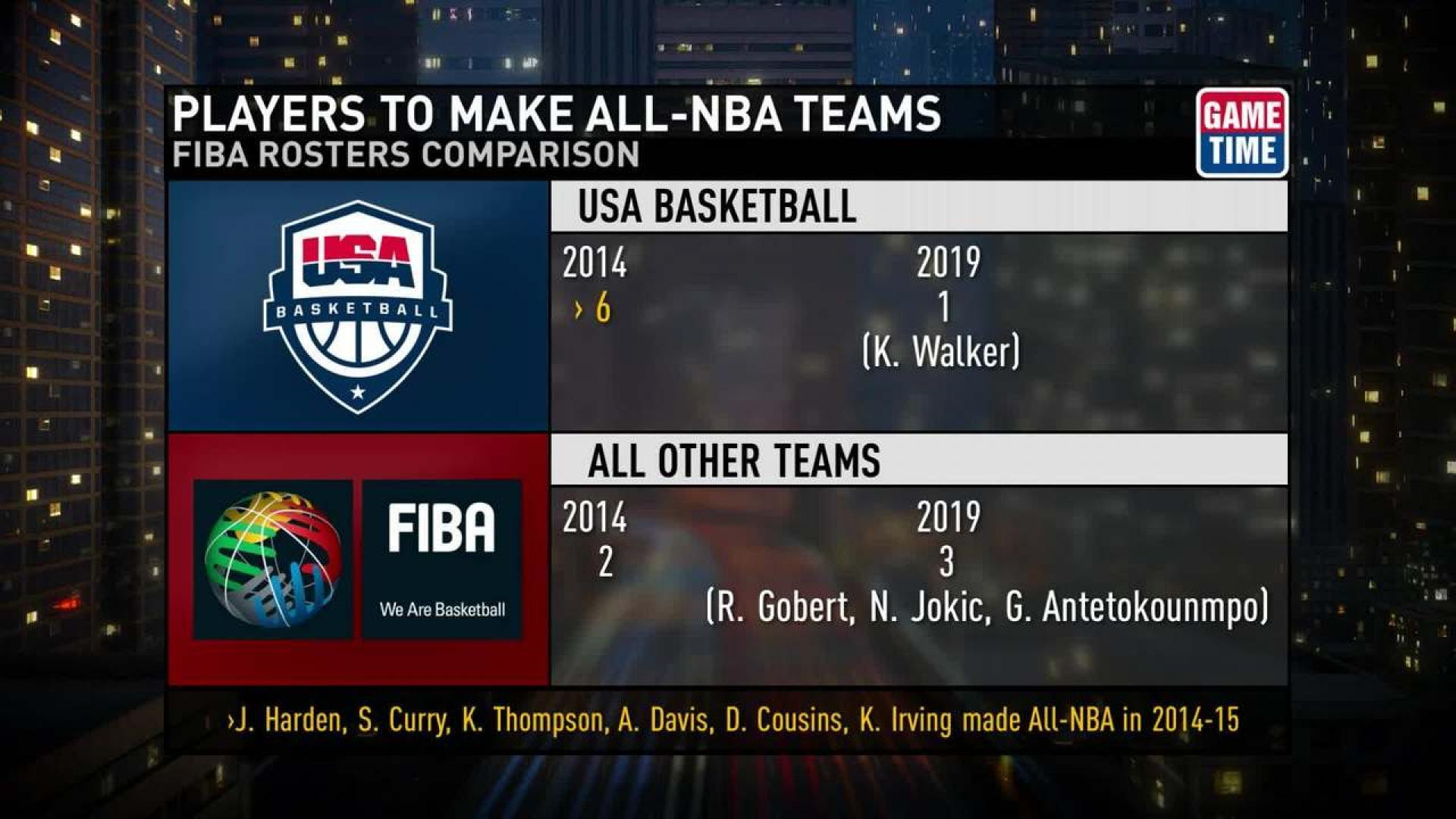 FIBA World Cup rosters taking shape | NBA com