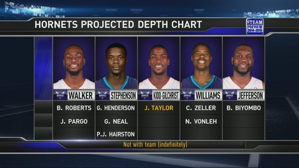 Marvelous Hornets Season Preview: Depth Chart, MKG | NBA.com Inside Nba Depth Charts