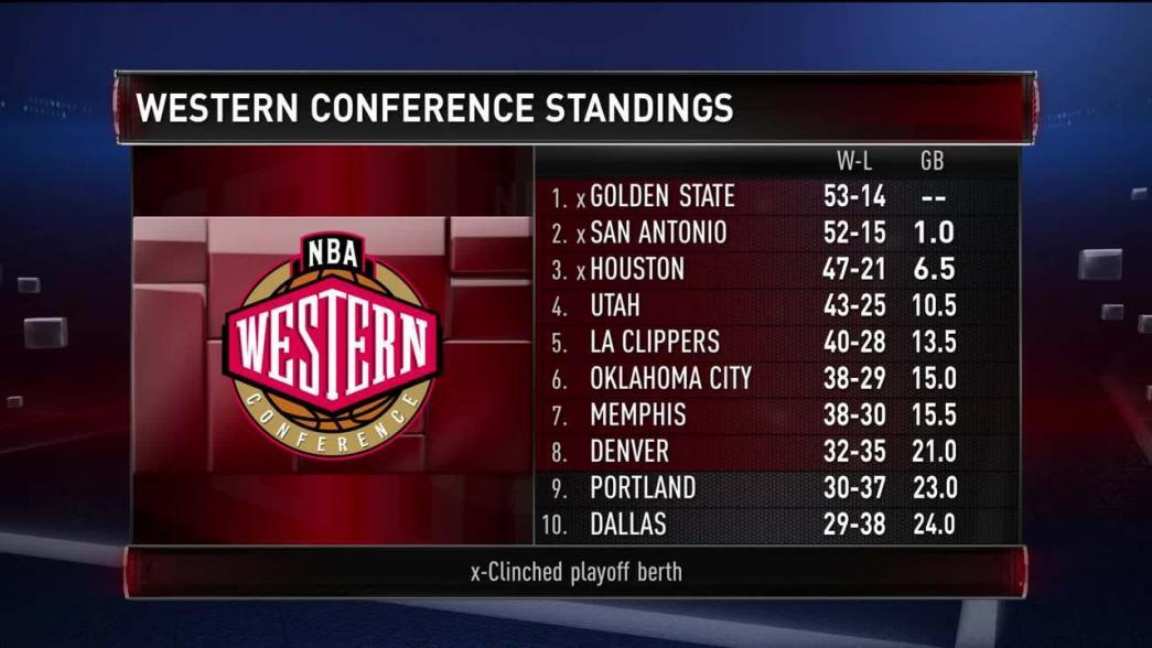 GameTime: Western Playoff Picture