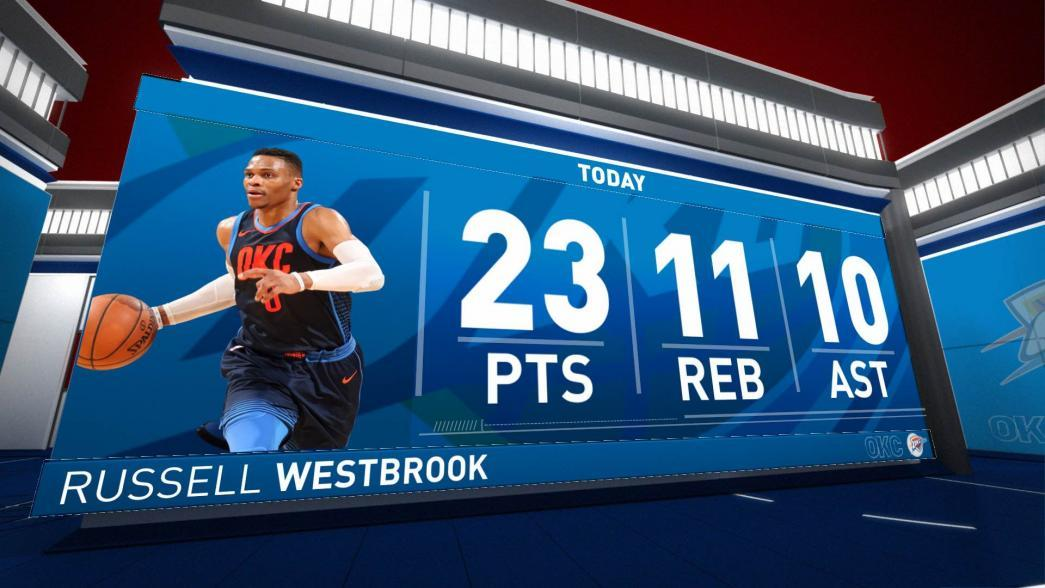 Russell Westbrook Posts 23 points 10 assists and 11 rebounds vs. Minnesota  Timberwolves  86637c3a6