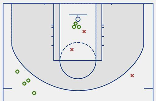 Kyle Kuzma made 7-of-10 shots in the third quarter including four 3-pointers