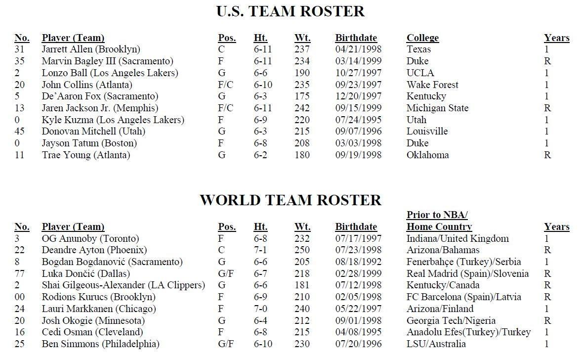 NBA Rising Stars Challenge participants announced